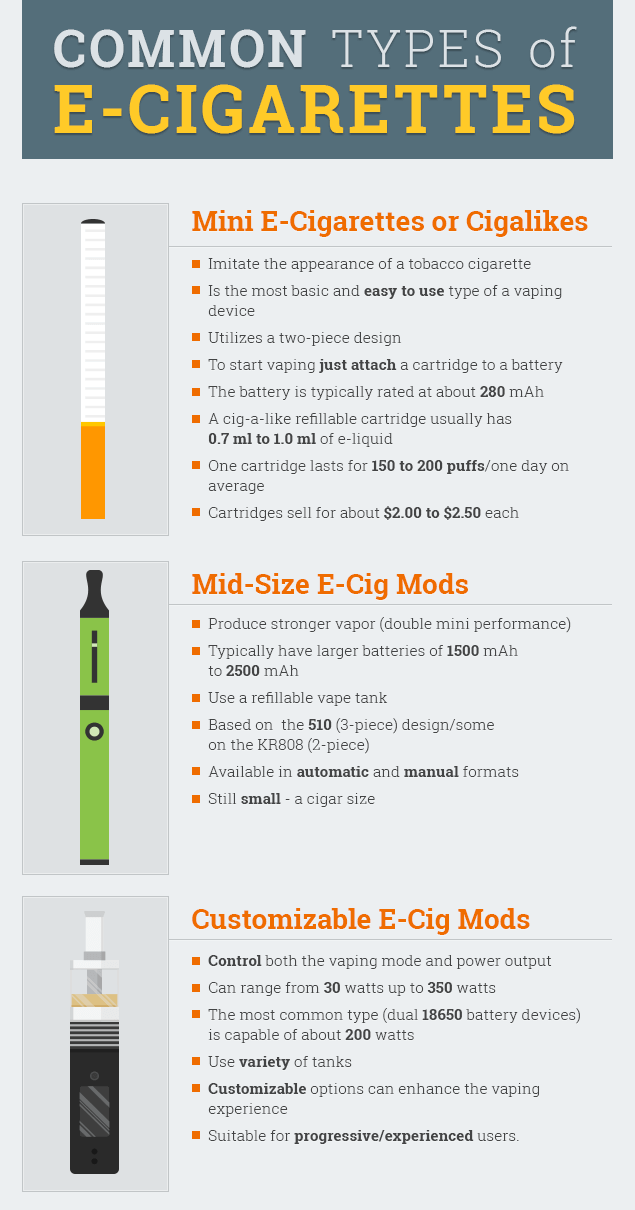 3 Types of Ecigs and mods